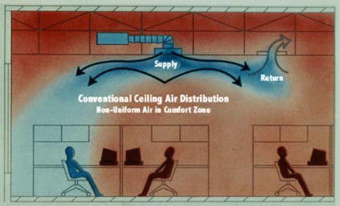 Bettinger West Interiors Inc Baltimore Md Underfloor Air